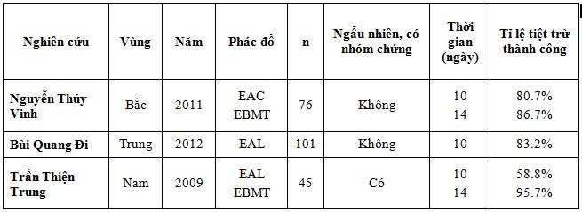 Kết quả phác đồ thứ 2 trong điều trị tiệt trừ H. pylori ở Việt Nam 1