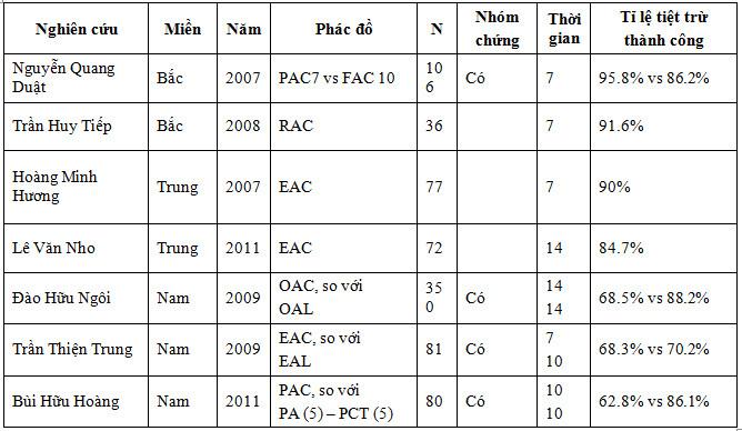 Kết quả phác đồ đầu tay điều trị tiệt trừ H.Pylori ở Việt Nam 1