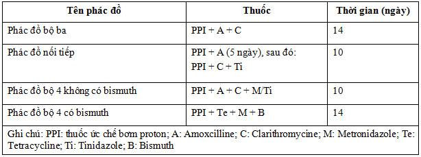 Liều thuốc sử dụng trong các phác đồ điều trị tiệt trừ H. pylori 1