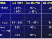 Tổng quan các cách phát hiện nhiễm khuẩn Hp (H.pylori)