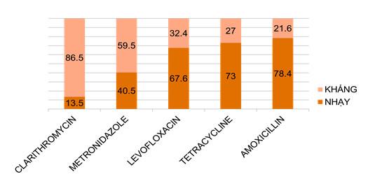 Tỷ lệ Hp đề kháng kháng sinh ở Việt Nam gia tăng nhanh 1