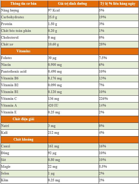 Bảng dinh dưỡng của vỏ cam (Theo USDA - Hoa Kỳ) 1