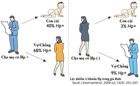 Tình trạng nhiễm vi khuẩn Hp ở trẻ em 1