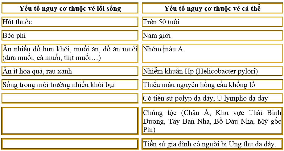 Nguyen nhan Ung thu da day
