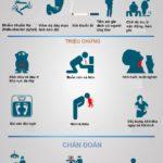 Ung thư dạ dày – Những điều cần biết