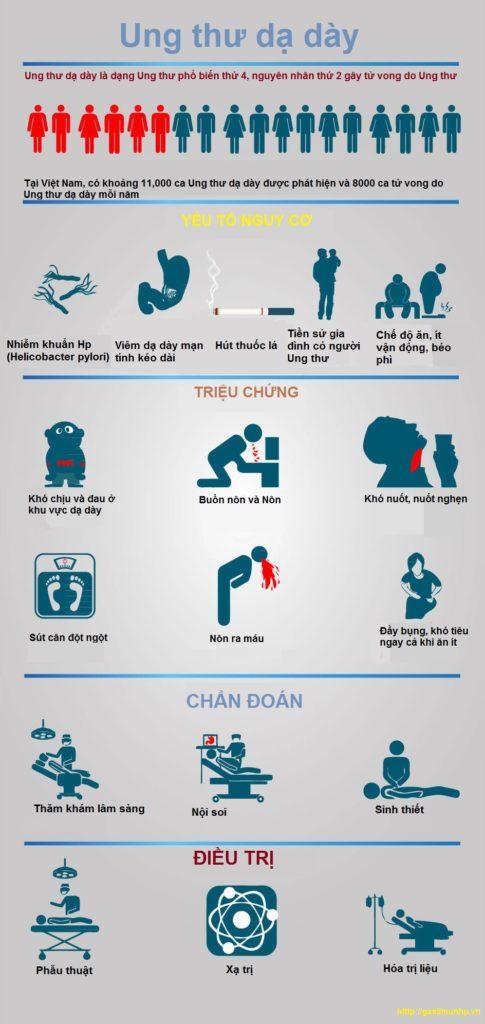 Ung thư dạ dày - Những điều cần biết 1