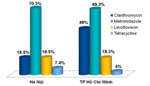 Diệt vi khuẩn Hp để tránh biến chứng bệnh Viêm dạ dày 2