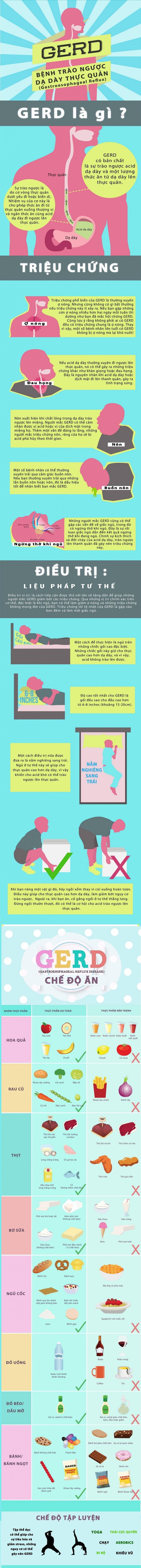 [Infographic] Bệnh trào ngược dạ dày thực quản 1