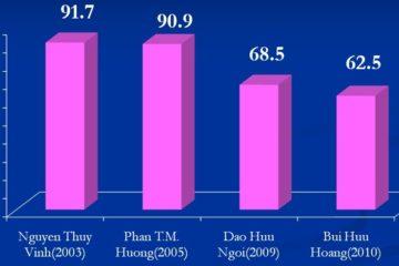 Vi khuẩn Hp kháng thuốc, tình trạng đáng báo động tại Việt Nam