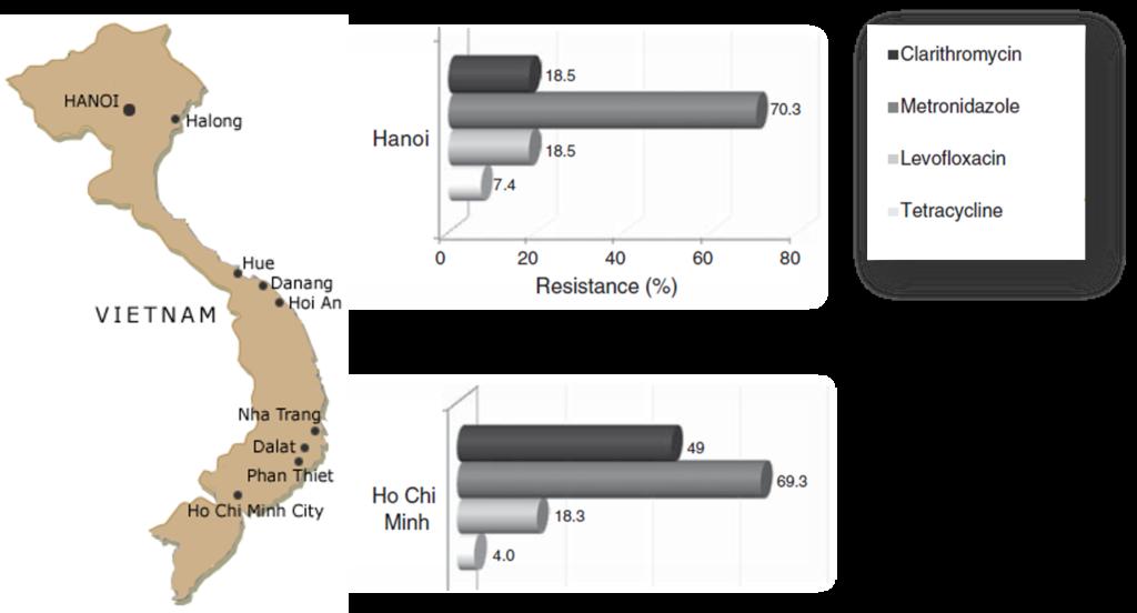 Vi khuẩn Hp kháng thuốc ở trẻ em có tỷ lệ cao hơn ở người lớn 1