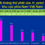 Khang thuoc thu phat