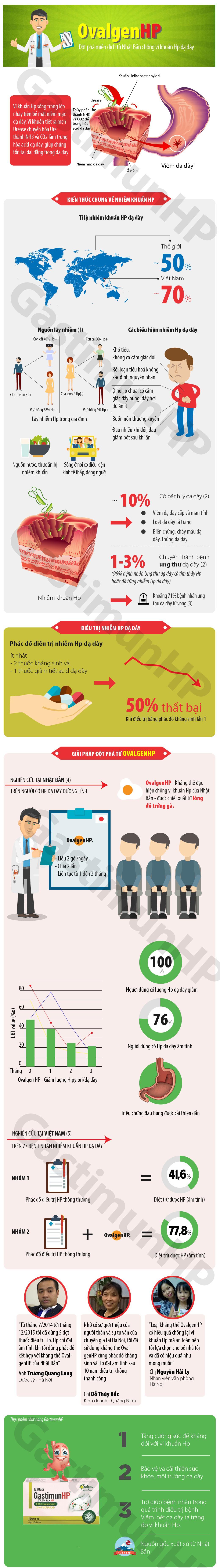 Infographic – Vi khuẩn Hp dạ dày, hậu quả và giải pháp điều trị 1