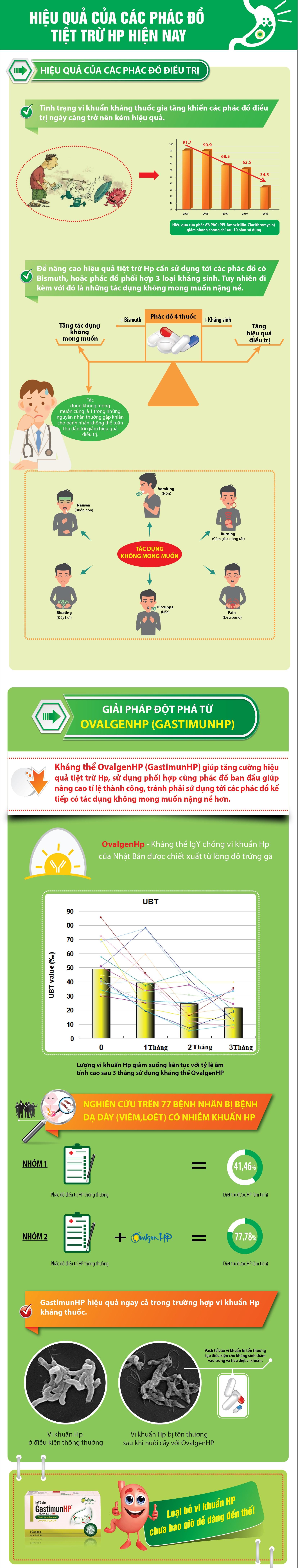 Infographic - Hiệu quả của các phác đồ tiệt trừ vi khuẩn HP hiện nay 1