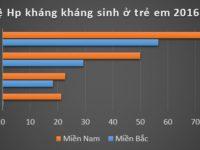 hp-tre-em-khang-thuoc