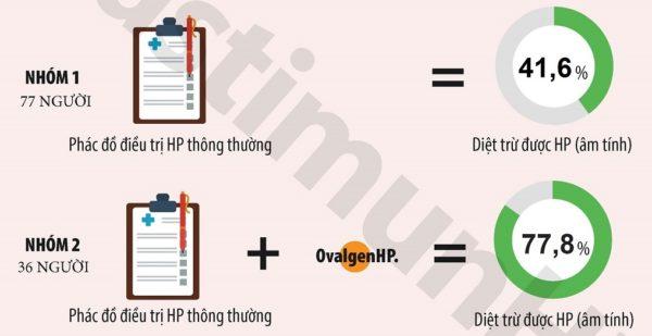 Phương pháp điều trị vi khuẩn HP 1