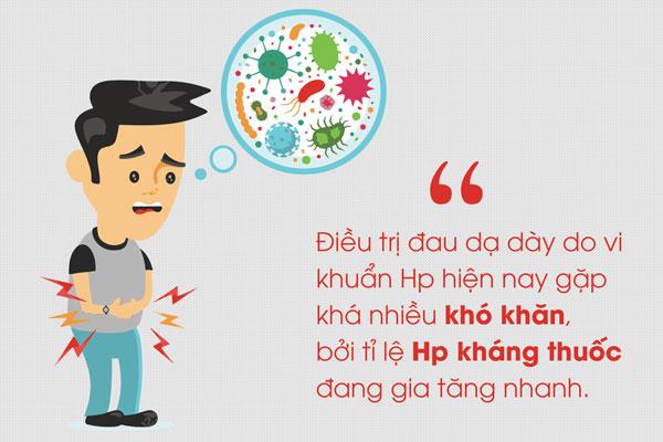 Chữa đau dạ dày như thế nào? 1