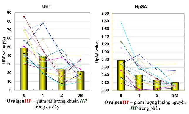 Biểu đồ 76% bệnh nhân không còn phát hiện thấy HP bằng test thở sau 3 tháng dùng Ovalgen
